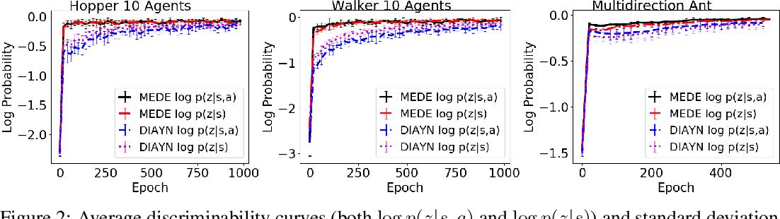Figure 3 for Maximum Entropy Diverse Exploration: Disentangling Maximum Entropy Reinforcement Learning