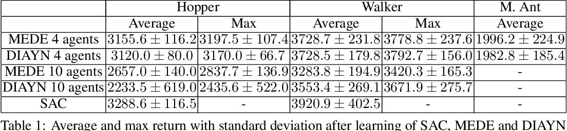 Figure 2 for Maximum Entropy Diverse Exploration: Disentangling Maximum Entropy Reinforcement Learning