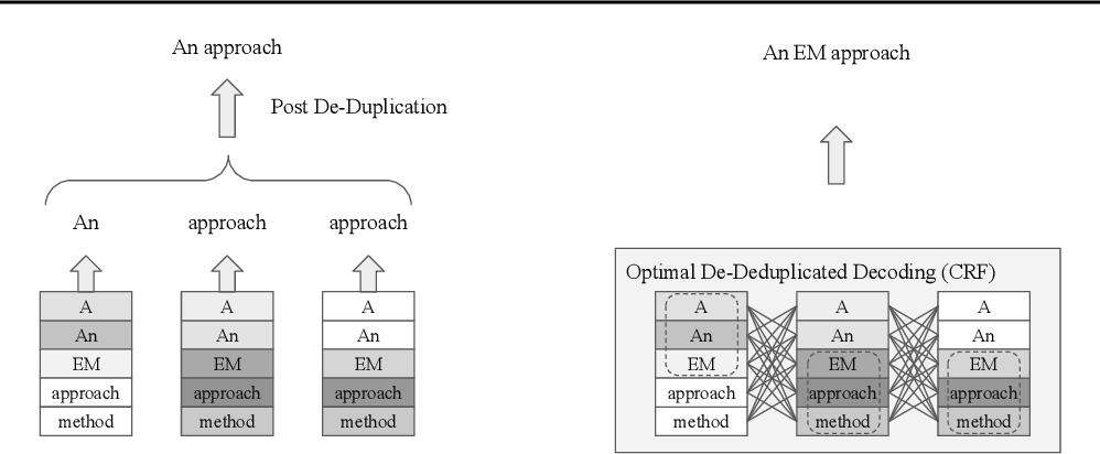 Figure 4 for An EM Approach to Non-autoregressive Conditional Sequence Generation