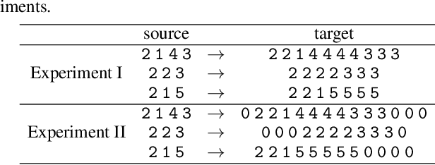 Figure 2 for An EM Approach to Non-autoregressive Conditional Sequence Generation