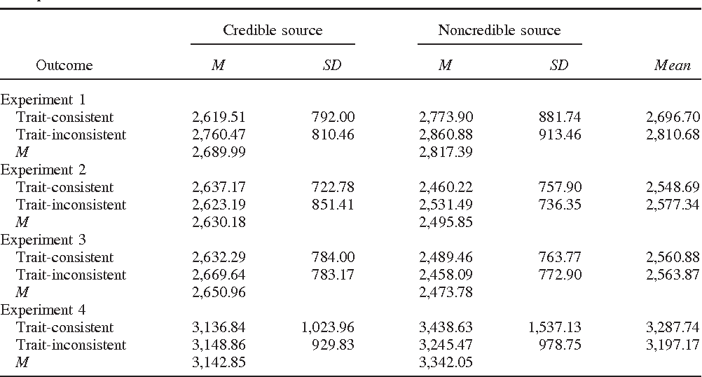 Table 6 from Readers' reliance on source credibility in the