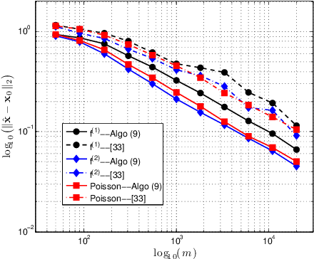 Figure 1 for Lifting high-dimensional nonlinear models with Gaussian regressors