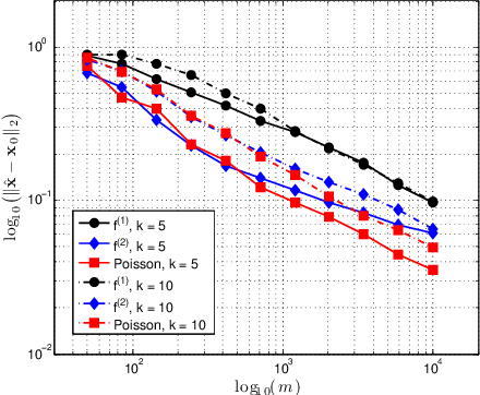 Figure 2 for Lifting high-dimensional nonlinear models with Gaussian regressors