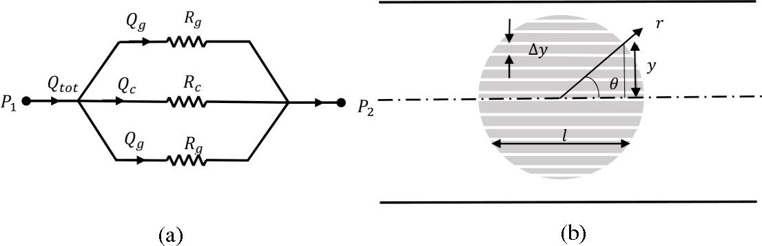 Figure 7: (a) Equivalent resistance network model, (b) porous cylinder considered as parallel elements for resistance calculation.
