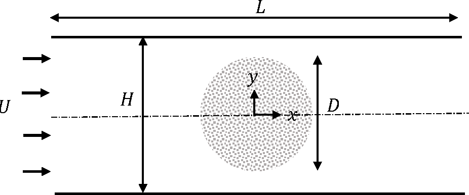 Figure 1: Schematic of a porous cylinder symmetrically placed between parallel impermeable plates