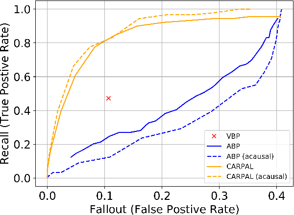 Figure 3 for CARPAL: Confidence-Aware Intent Recognition for Parallel Autonomy