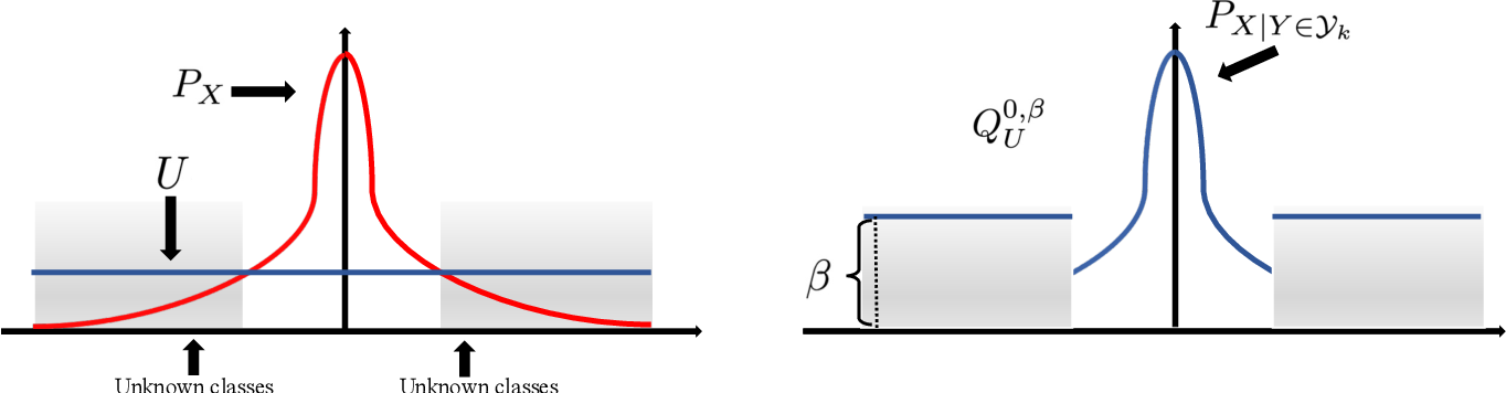 Figure 1 for Learning Bounds for Open-Set Learning