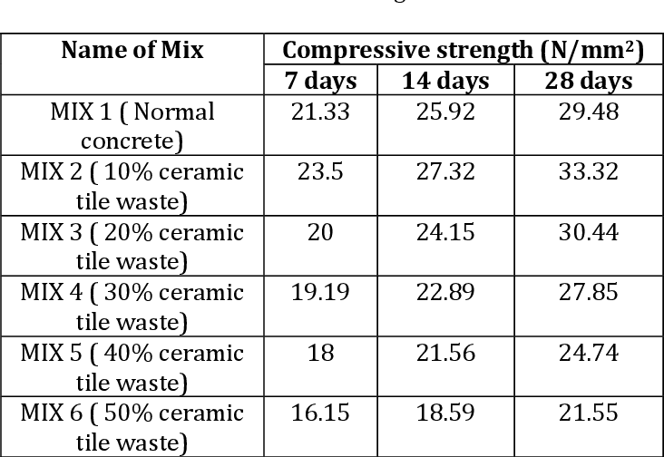 Table 8-Compressive Strength Of Tile Waste Replacement Concrete Without Adding Admixture