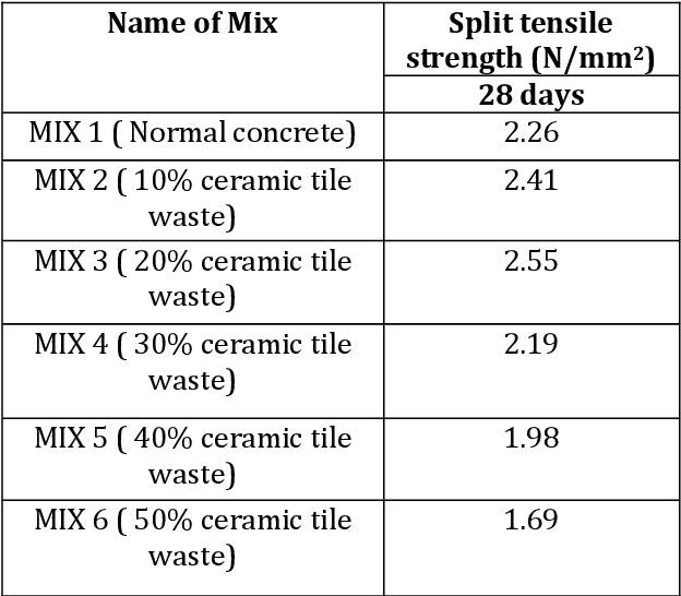 Table 12-Split Tensile Strength Of Tile Waste Replacement Concrete Without Adding Admixture