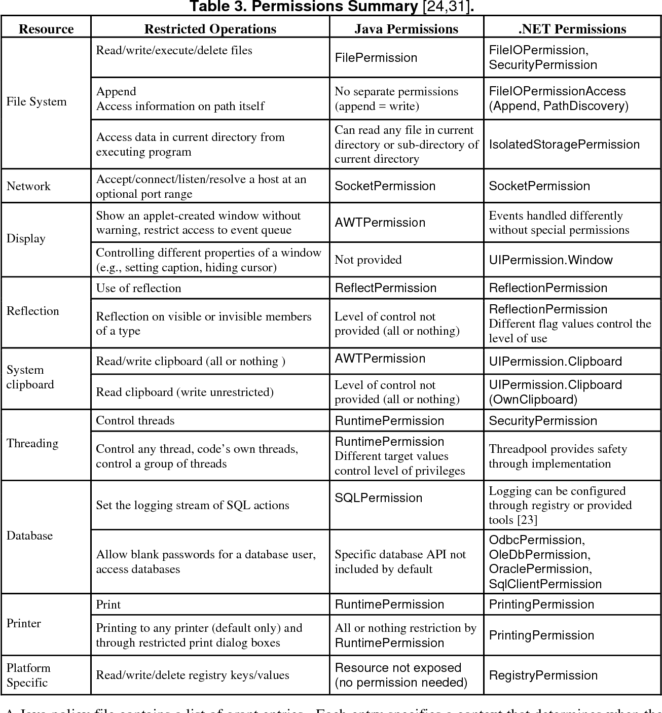 Table 3 from Comparing Java and  NET security: Lessons