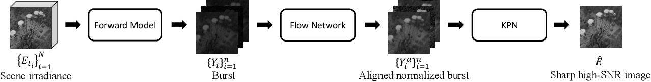 Figure 3 for Digital Gimbal: End-to-end Deep Image Stabilization with Learnable Exposure Times