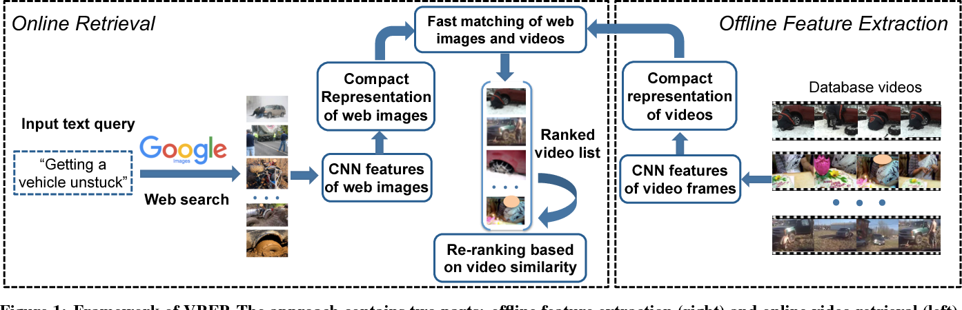 Figure 1 for VRFP: On-the-fly Video Retrieval using Web Images and Fast Fisher Vector Products