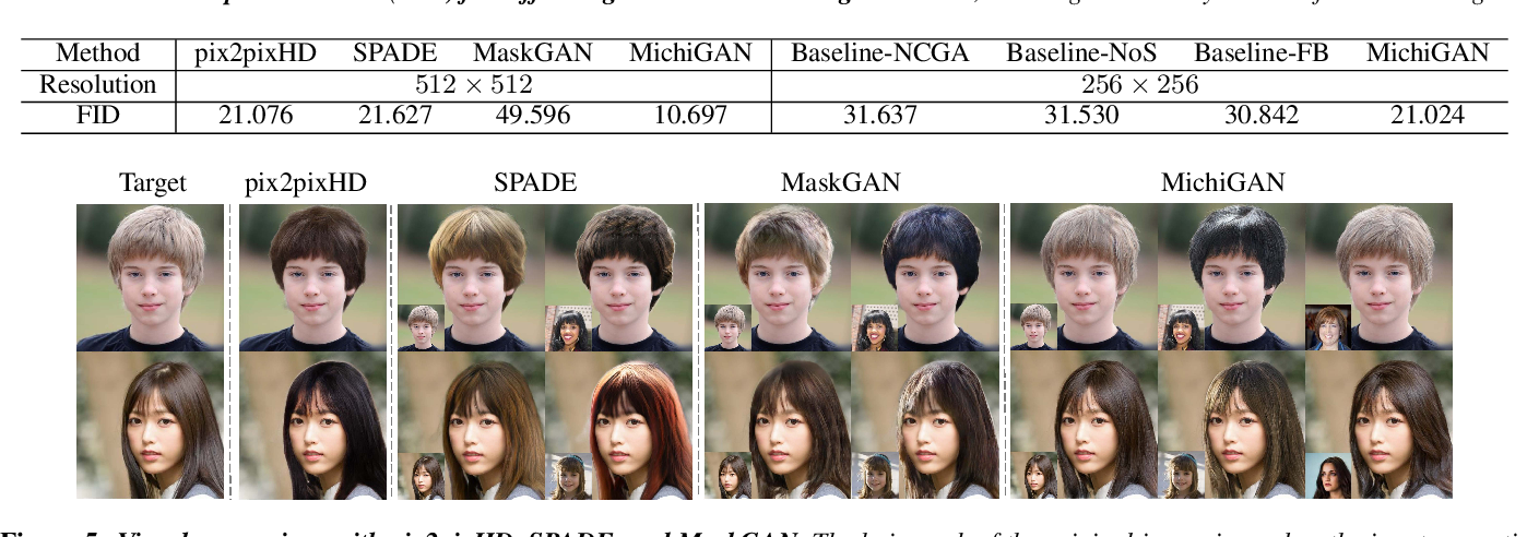 Figure 4 for MichiGAN: Multi-Input-Conditioned Hair Image Generation for Portrait Editing