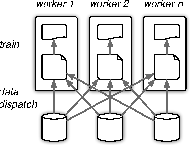 Figure 1 for Data Driven Resource Allocation for Distributed Learning