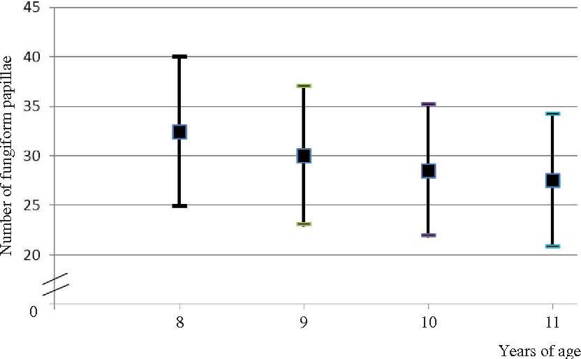 Association Between The Number Of Fungiform Papillae On The Tip Of