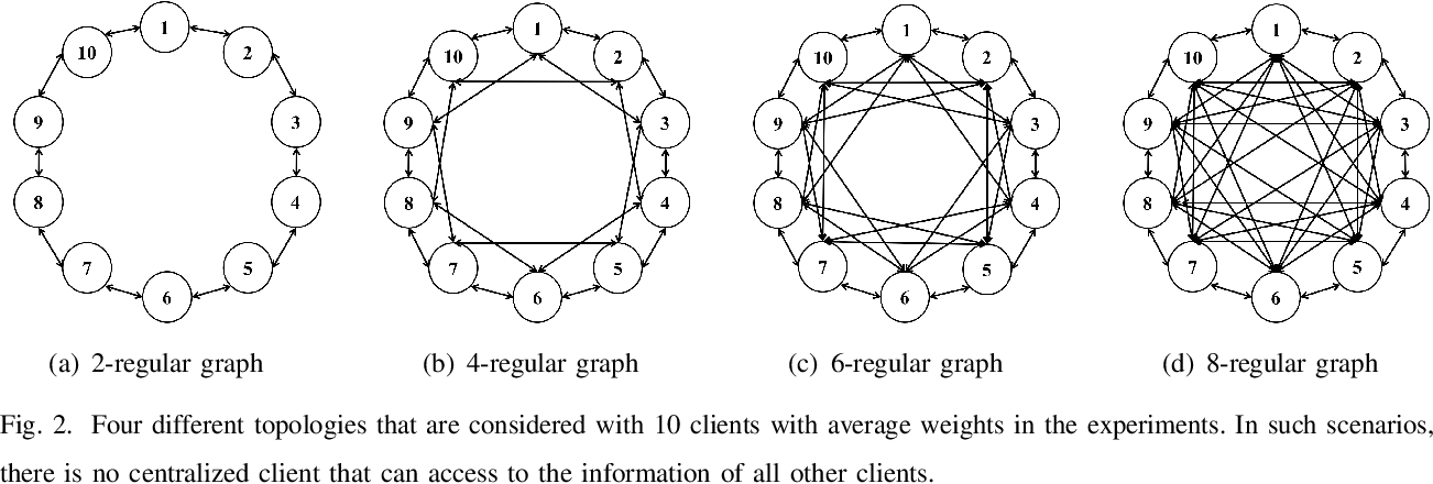 Figure 2 for DeFed: A Principled Decentralized and Privacy-Preserving Federated Learning Algorithm