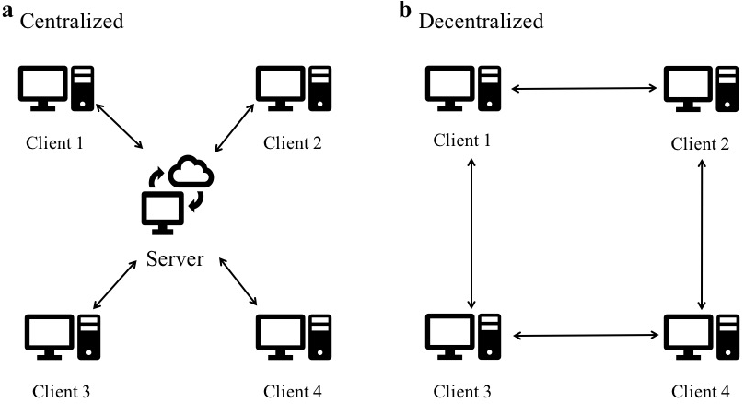 Figure 1 for DeFed: A Principled Decentralized and Privacy-Preserving Federated Learning Algorithm