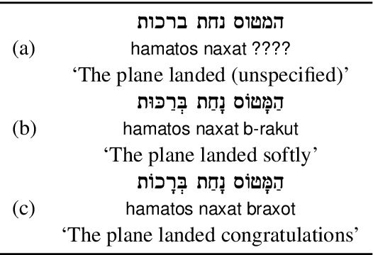 Figure 1 for Restoring Hebrew Diacritics Without a Dictionary