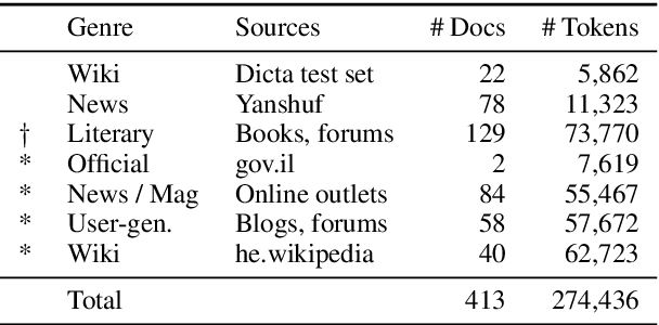 Figure 3 for Restoring Hebrew Diacritics Without a Dictionary
