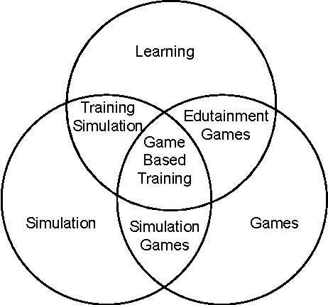 Seamless Integration Of Game And Learning Using Modeling And