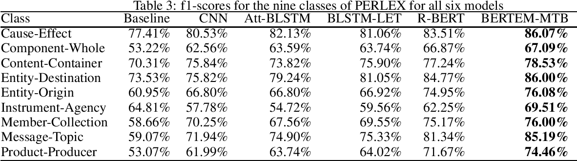 Figure 3 for PERLEX: A Bilingual Persian-English Gold Dataset for Relation Extraction