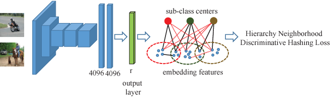 Figure 1 for Hierarchy Neighborhood Discriminative Hashing for An Unified View of Single-Label and Multi-Label Image retrieval
