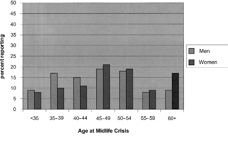"""Figure 1 from Expecting Stress : Americans and the """" Midlife"""