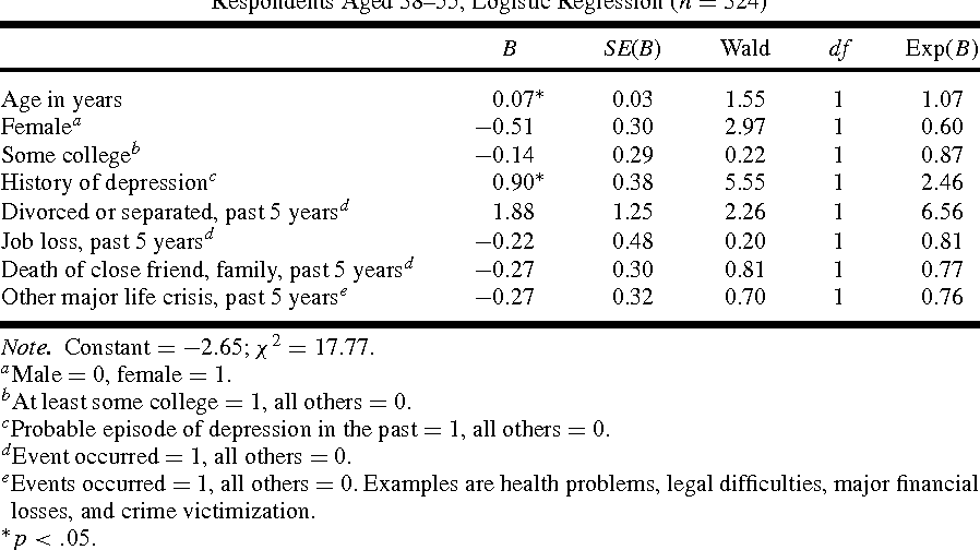 """Figure 1 from Expecting Stress : Americans and the """" Midlife Crisis"""