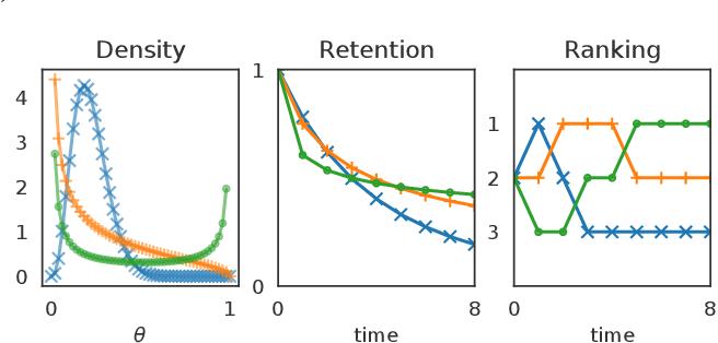 Figure 1 for Beta Survival Models