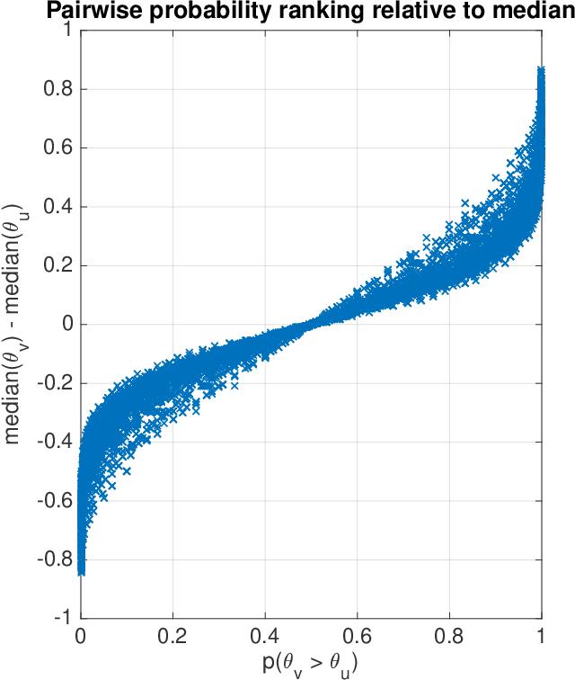 Figure 3 for Beta Survival Models