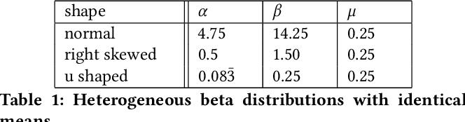 Figure 2 for Beta Survival Models