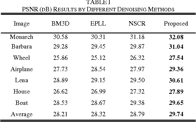 Figure 3 for Correlation Preserving Sparse Coding Over Multi-level Dictionaries for Image Denoising