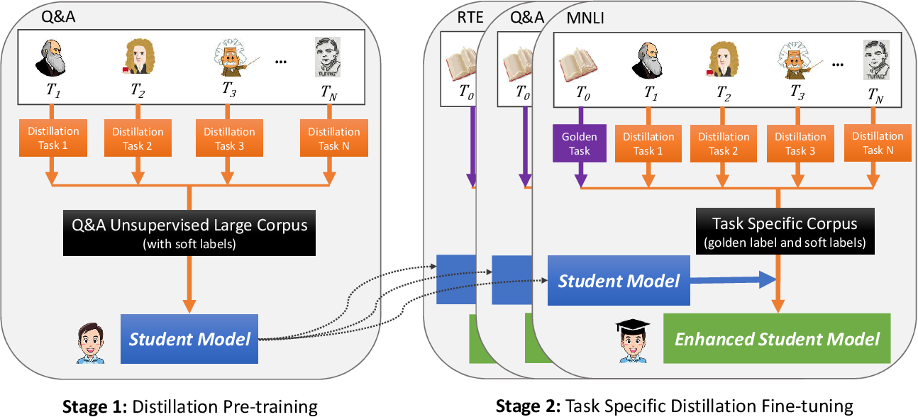 Figure 2 for Model Compression with Two-stage Multi-teacher Knowledge Distillation for Web Question Answering System