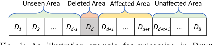 Figure 1 for DeepObliviate: A Powerful Charm for Erasing Data Residual Memory in Deep Neural Networks