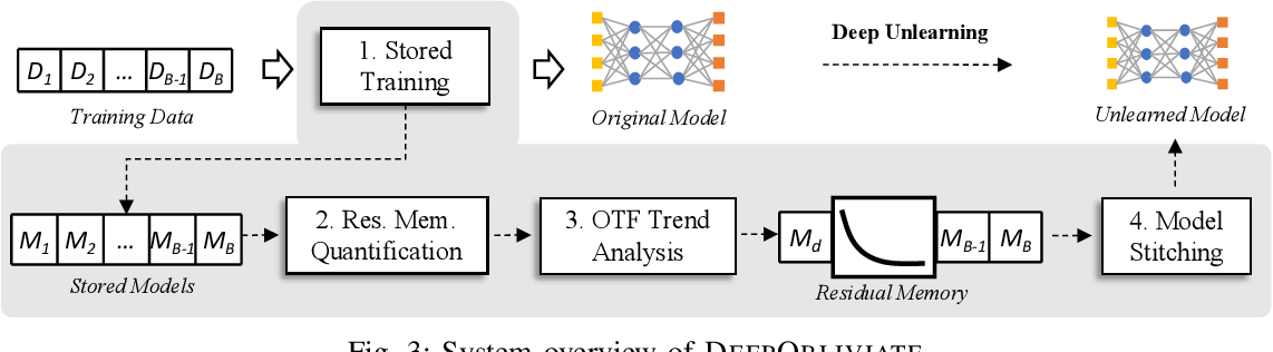 Figure 3 for DeepObliviate: A Powerful Charm for Erasing Data Residual Memory in Deep Neural Networks