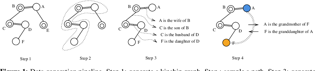 Figure 1 for Compositional Language Understanding with Text-based Relational Reasoning