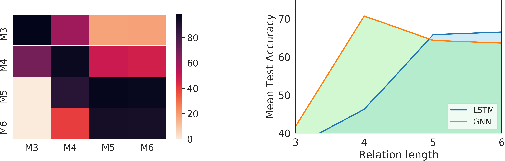 Figure 3 for Compositional Language Understanding with Text-based Relational Reasoning