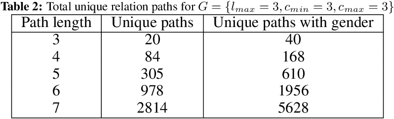 Figure 4 for Compositional Language Understanding with Text-based Relational Reasoning