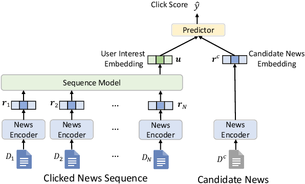Figure 1 for Is News Recommendation a Sequential Recommendation Task?