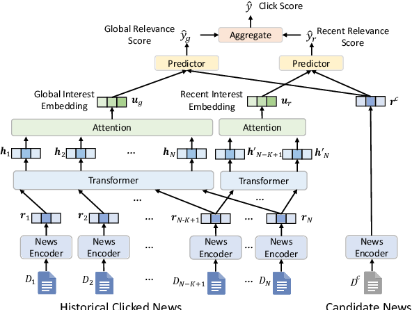 Figure 4 for Is News Recommendation a Sequential Recommendation Task?