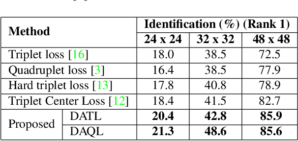 Figure 4 for On Learning Density Aware Embeddings