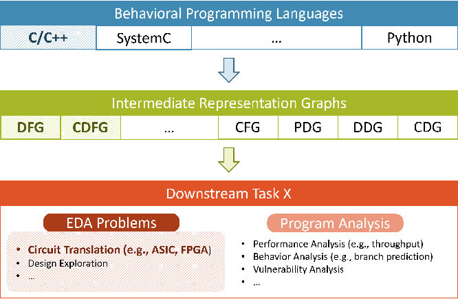 Figure 1 for Program-to-Circuit: Exploiting GNNs for Program Representation and Circuit Translation