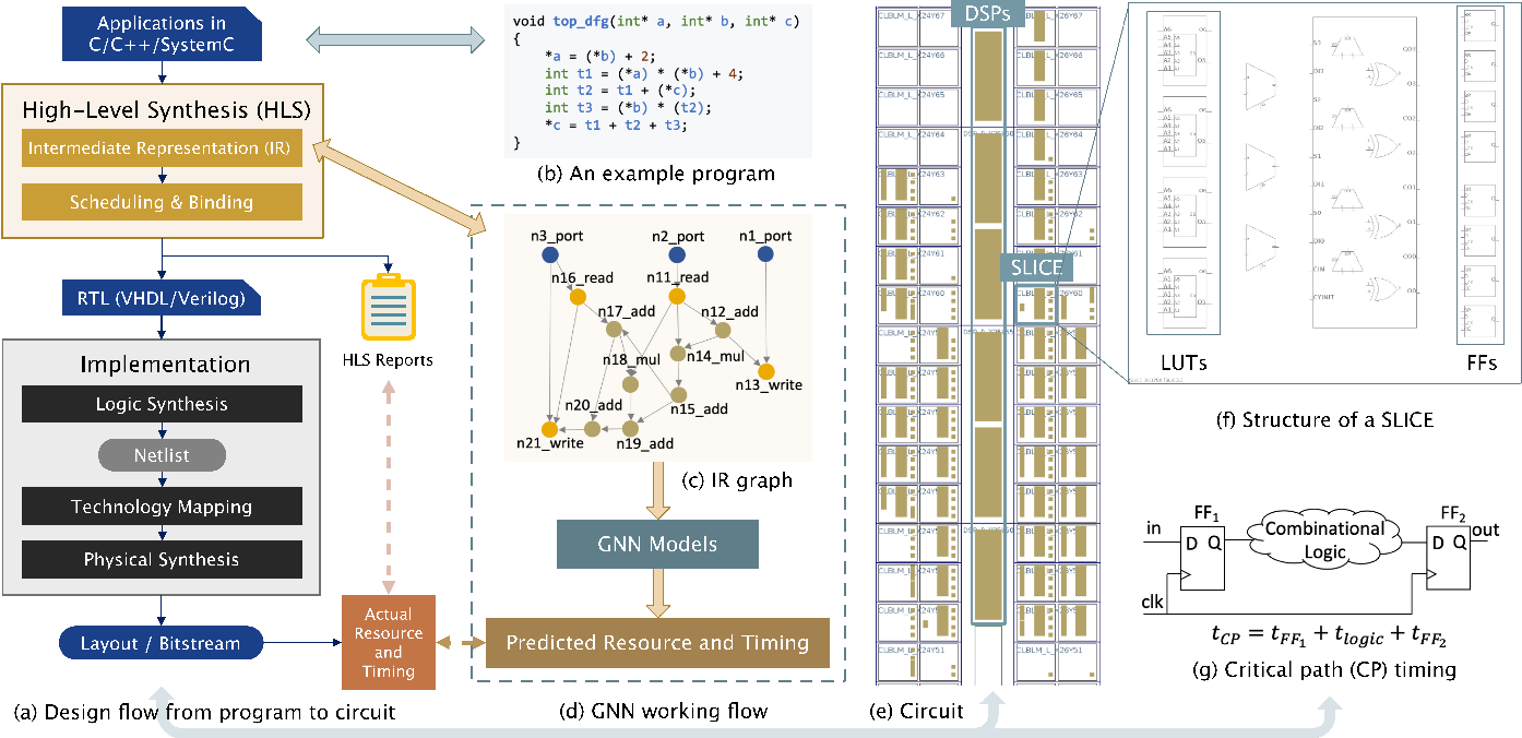 Figure 3 for Program-to-Circuit: Exploiting GNNs for Program Representation and Circuit Translation