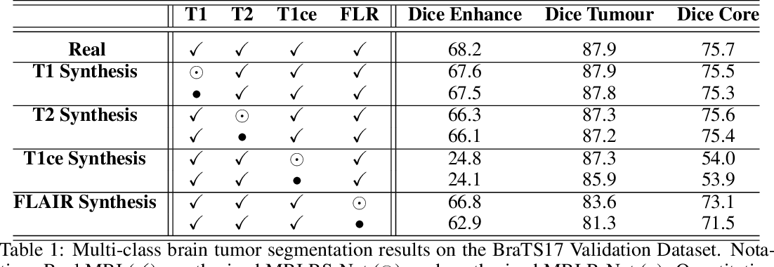 Figure 2 for RS-Net: Regression-Segmentation 3D CNN for Synthesis of Full Resolution Missing Brain MRI in the Presence of Tumours