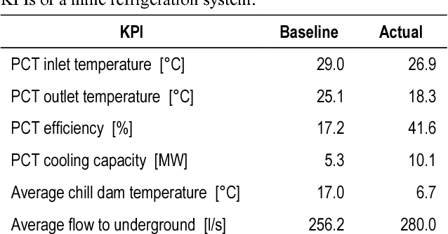 Improving deep-level mining refrigeration through increasing