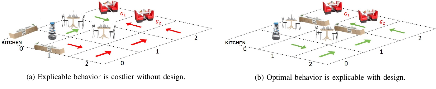 Figure 1 for Designing Environments Conducive to Interpretable Robot Behavior