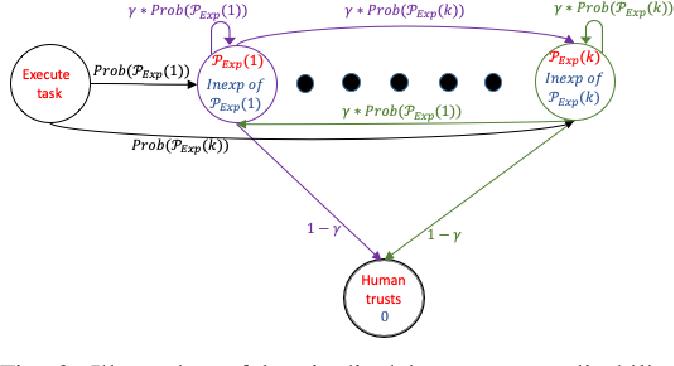 Figure 2 for Designing Environments Conducive to Interpretable Robot Behavior