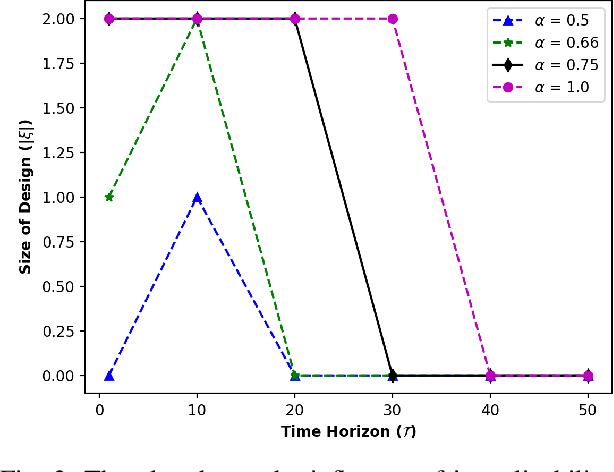 Figure 3 for Designing Environments Conducive to Interpretable Robot Behavior