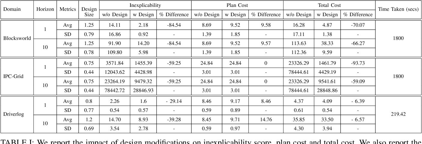 Figure 4 for Designing Environments Conducive to Interpretable Robot Behavior