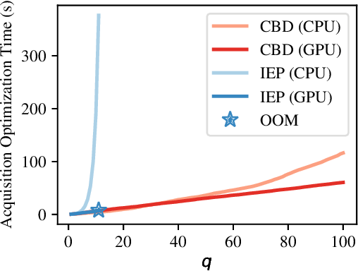 Figure 1 for Parallel Bayesian Optimization of Multiple Noisy Objectives with Expected Hypervolume Improvement